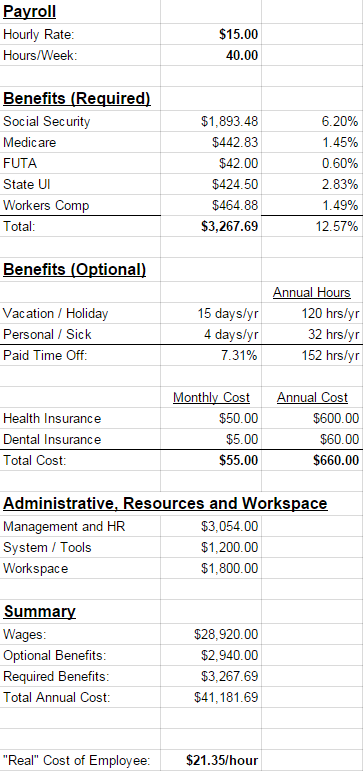 Calculating the true cost of an employee